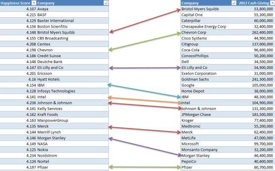 9 companies that overlap