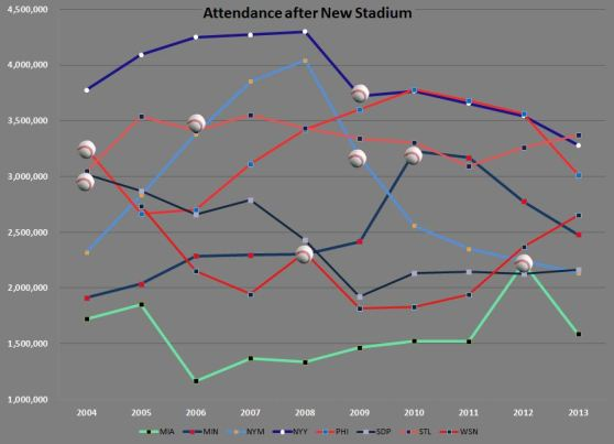 Attendance for New Stadiums
