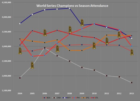 World Series Win & Attendance
