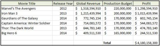Marvel-Disney Movie Profits